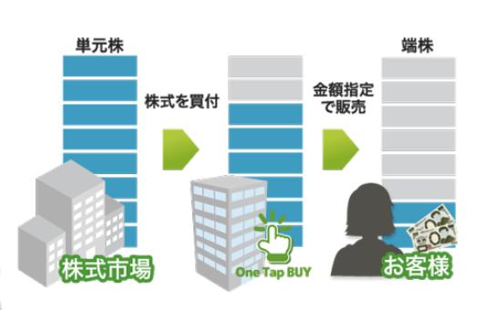スマホ証券One Tap BUY_1,000円から購入できる仕組み
